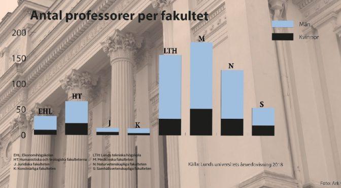 Manliga professorer fortfarande flest
